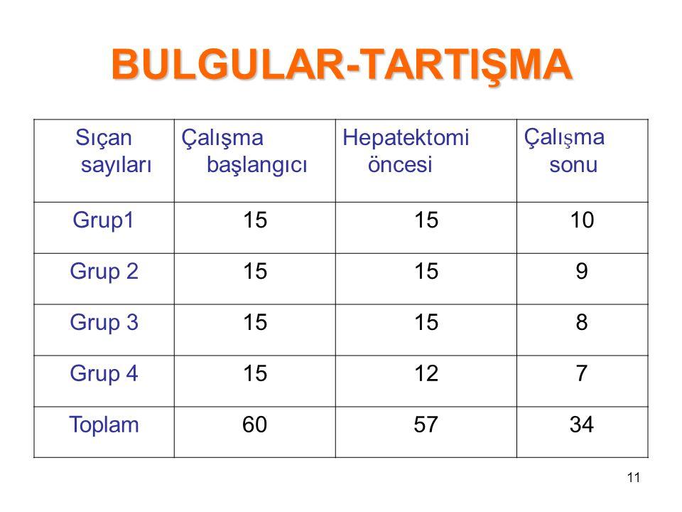11 BULGULAR-TARTIŞMA Sıçan sayıları Çalışma başlangıcı Hepatektomi öncesi Çalı ş ma sonu Grup115 10 Grup 215 9 Grup 315 8 Grup 415127 Toplam605734