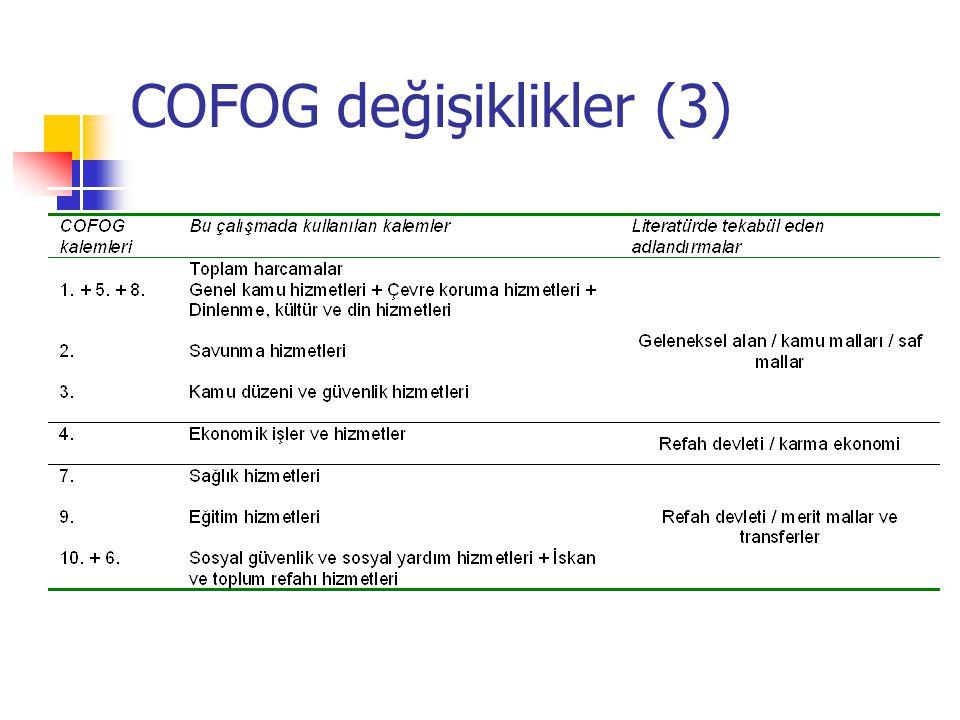 COFOG değişiklikler (2) Ayrıca, harcamalardaki faiz ödemeleri kaleminin ne büyümeye ne de refaha etkisi olduğu kabulune dayanarak, faiz harcamalarını çıkararak ikinci bir inceleme yaptık.