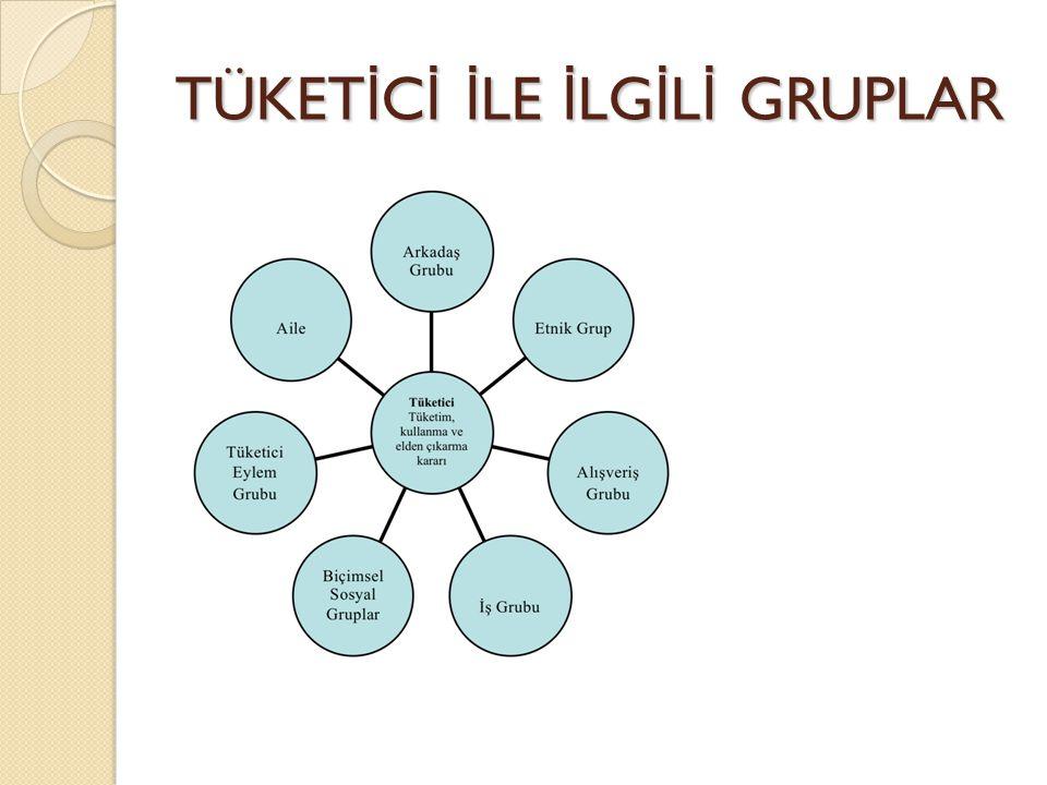 DANIŞMA GRUPLARI Danışma grubunun tüketici üzerinde 3 önemli etkisi vardır; ◦ Bilgilendirici, ◦ Normlandırıcı ◦ Kimliklendirici etkiler.
