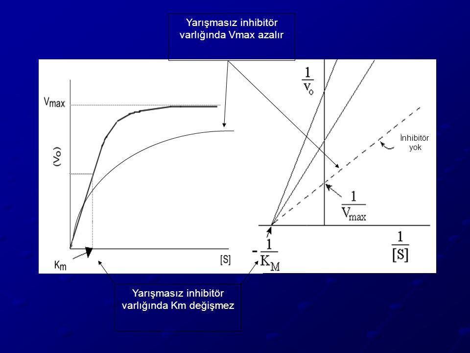 Yarışmasız inhibitör varlığında Km değişmez Yarışmasız inhibitör varlığında Vmax azalır İnhibitör yok