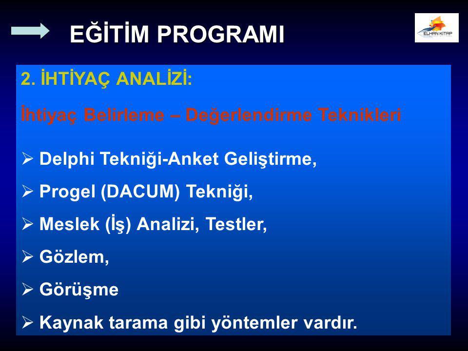 2. İHTİYAÇ ANALİZİ: İhtiyaç Belirleme – Değerlendirme Teknikleri   Delphi Tekniği-Anket Geliştirme,   Progel (DACUM) Tekniği,   Meslek (İş) Anal