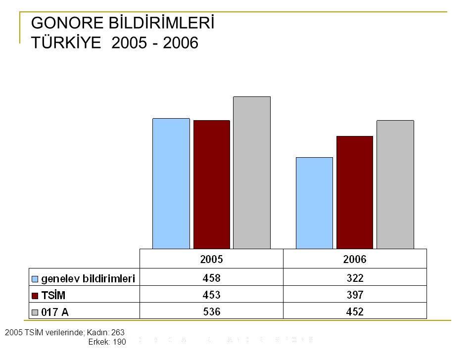 GONORE BİLDİRİMLERİ TÜRKİYE 2005 - 2006 2005 TSİM verilerinde; Kadın: 263 Erkek: 190