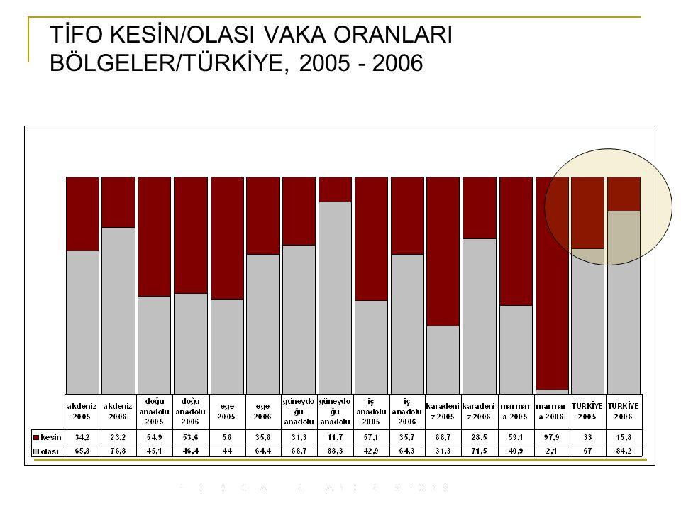 TİFO KESİN/OLASI VAKA ORANLARI BÖLGELER/TÜRKİYE, 2005 - 2006