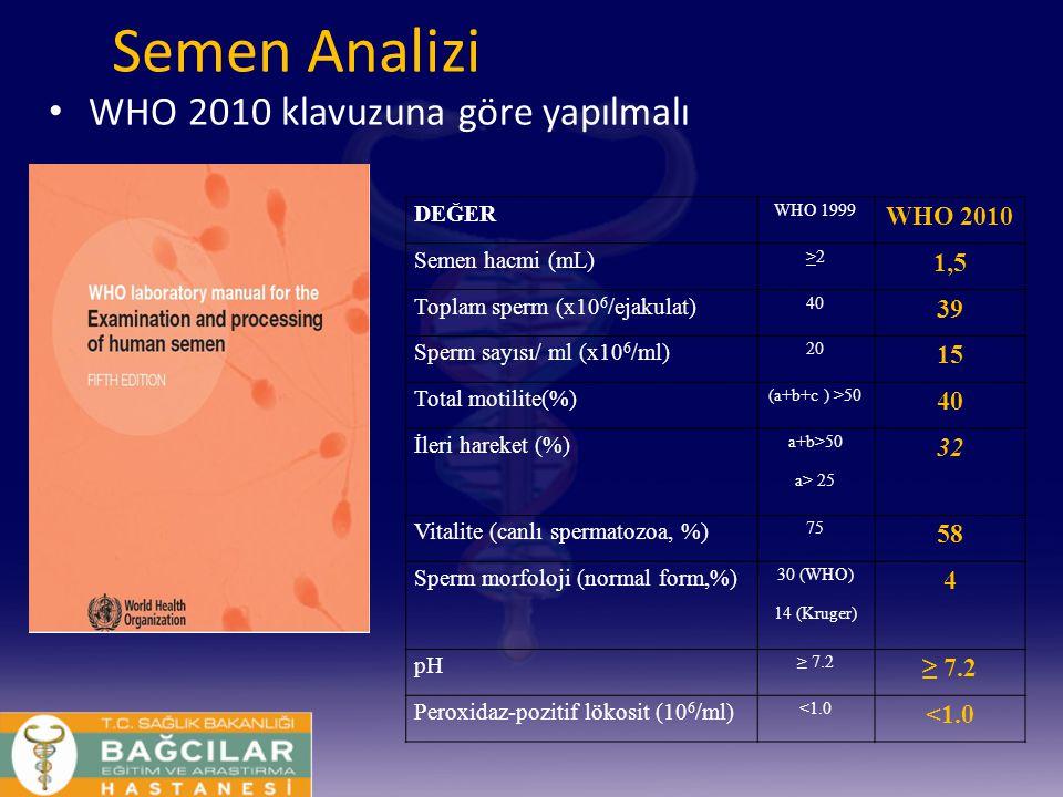 Semen Analizi WHO 2010 klavuzuna göre yapılmalı DEĞER WHO 1999 WHO 2010 Semen hacmi (mL) >2>2 1,5 Toplam sperm (x10 6 /ejakulat) 40 39 Sperm sayısı/ m