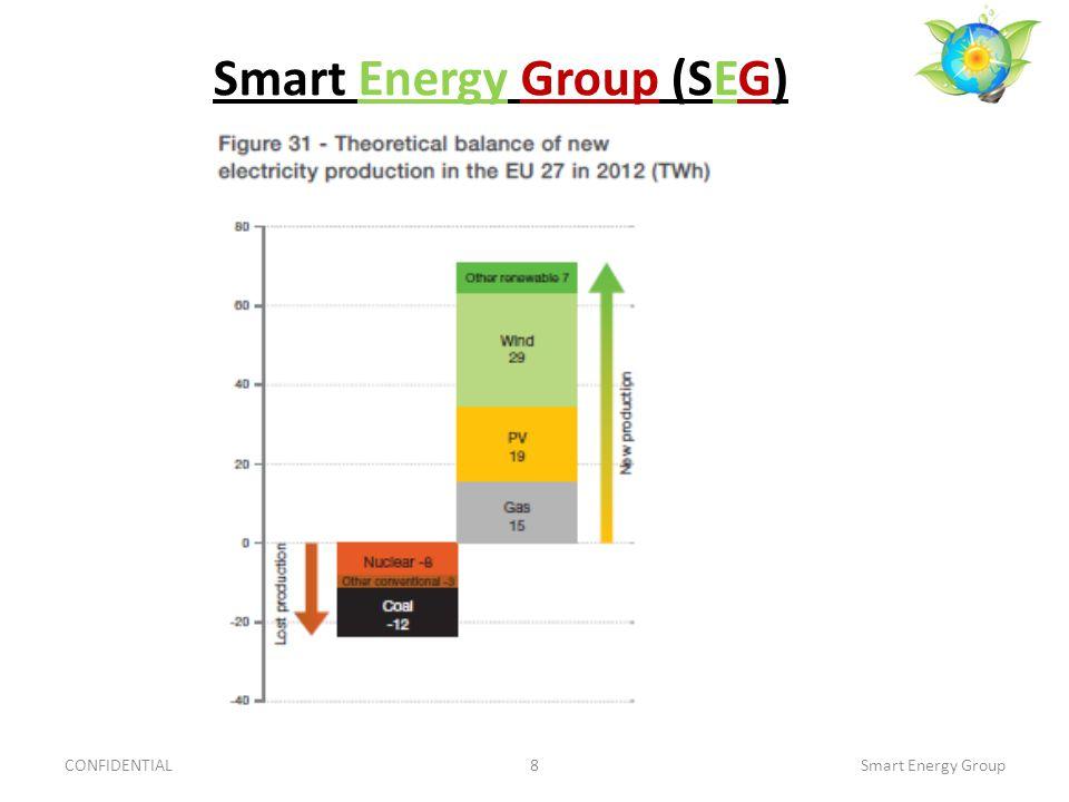 Smart Energy Group (SEG) CONFIDENTIAL8Smart Energy Group