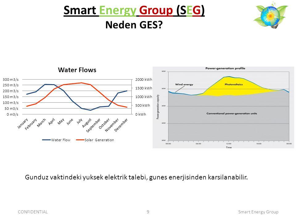 Smart Energy Group (SEG) Neden GES? CONFIDENTIAL9Smart Energy Group Gunduz vaktindeki yuksek elektrik talebi, gunes enerjisinden karsilanabilir.