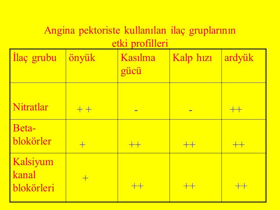 Angina pektoriste kullanılan ilaç gruplarının etki profilleri İlaç grubuönyükKasılma gücü Kalp hızıardyük Nitratlar + + - - Beta- blokörler + ++ Kalsi