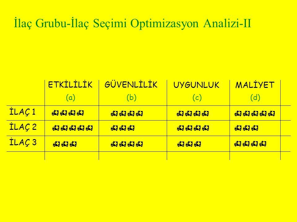 İlaç Grubu-İlaç Seçimi Optimizasyon Analizi-III ETKİLİLİKGÜVENLİLİKUYGUNLUKMALİYET İLAÇ 1 İLAÇ 2 İLAÇ 3 (a)(b)(c)(d) 4 4 4 4 4 3 4 3 3 4 34 TOPLAM (a+b+c+d=1) 4a+4b+4c+4d