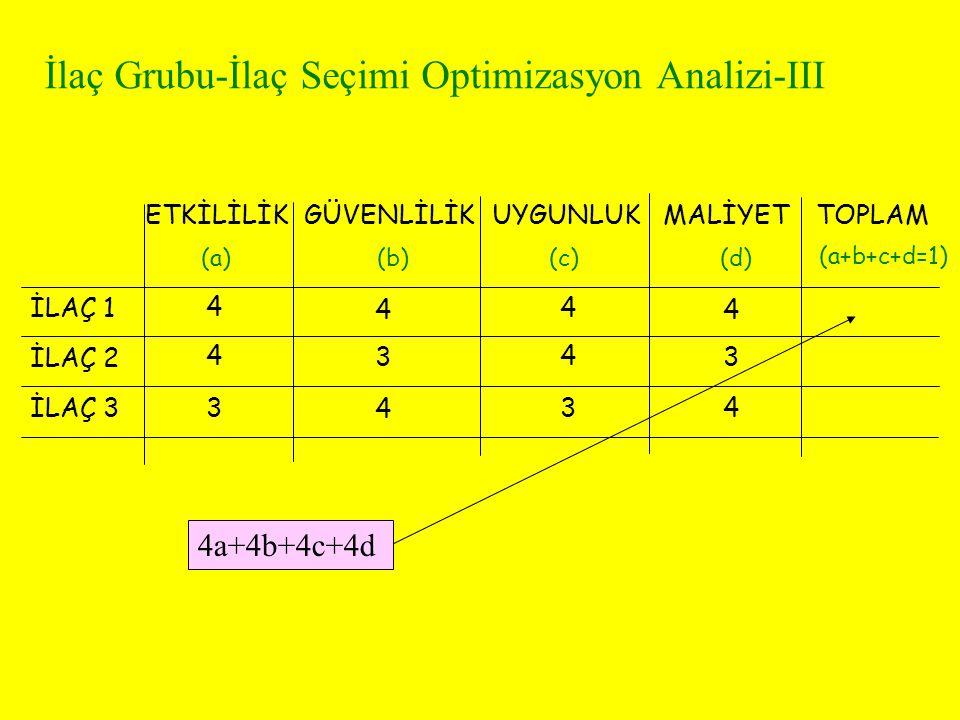 İlaç Grubu-İlaç Seçimi Optimizasyon Analizi-III ETKİLİLİKGÜVENLİLİKUYGUNLUKMALİYET İLAÇ 1 İLAÇ 2 İLAÇ 3 (a)(b)(c)(d) 4 4 4 4 4 3 4 3 3 4 34 TOPLAM (a+