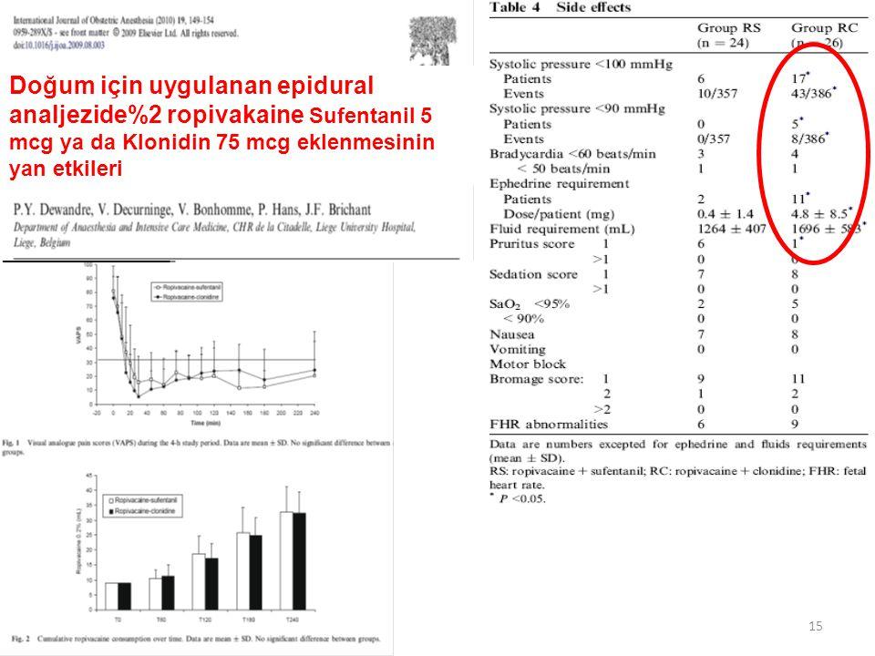 15 Doğum için uygulanan epidural analjezide%2 ropivakaine Sufentanil 5 mcg ya da Klonidin 75 mcg eklenmesinin yan etkileri