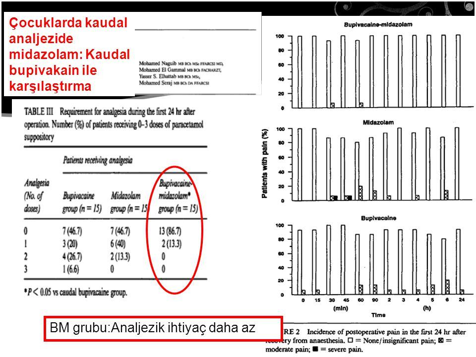 30 Çocuklarda kaudal analjezide midazolam: Kaudal bupivakain ile karşılaştırma BM grubu:Analjezik ihtiyaç daha az