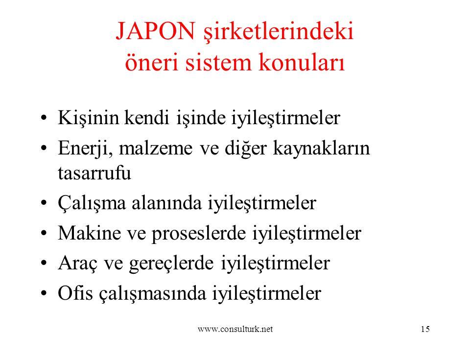 www.consulturk.net15 JAPON şirketlerindeki öneri sistem konuları Kişinin kendi işinde iyileştirmeler Enerji, malzeme ve diğer kaynakların tasarrufu Ça