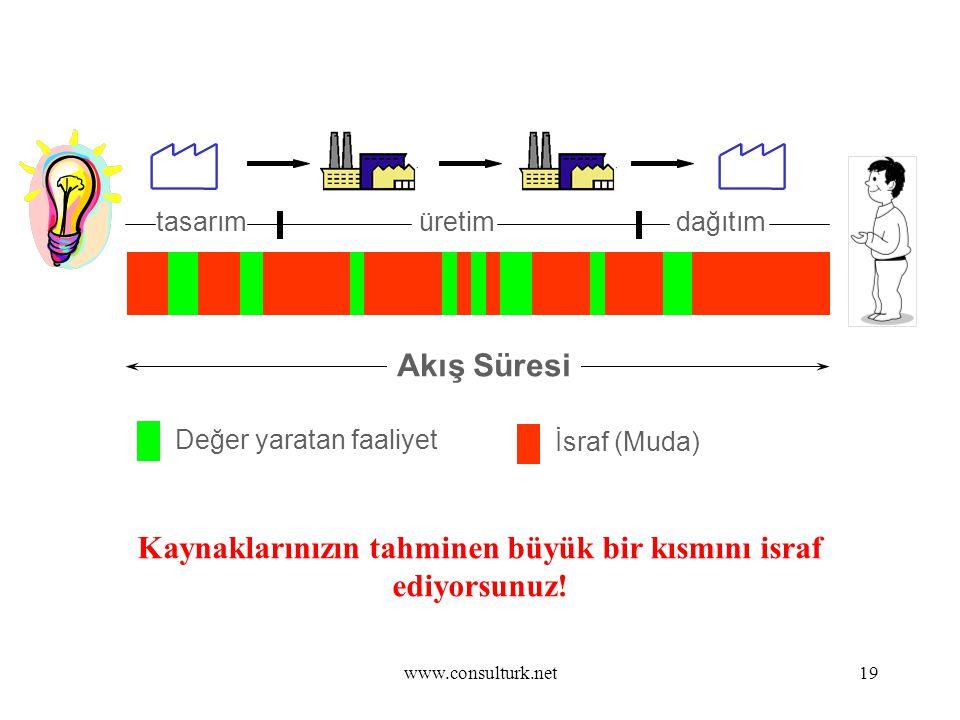 www.consulturk.net19 YALIN DÜŞÜNCE Akış Süresi tasarımüretimdağıtım Değer yaratan faaliyet İsraf (Muda) Kaynaklarınızın tahminen büyük bir kısmını isr