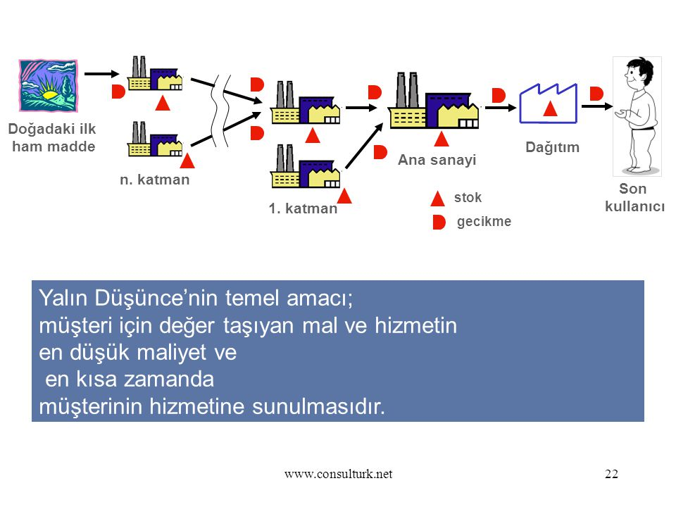 www.consulturk.net22 YALIN DÜŞÜNCE Doğadaki ilk ham madde Son kullanıcı 1. katman n. katman Ana sanayi Dağıtım stok gecikme Yalın Düşünce'nin temel am