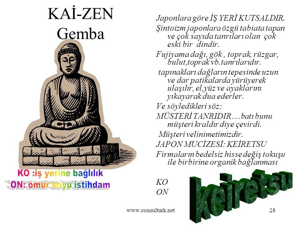 www.consulturk.net28 KAİ-ZEN Gemba Japonlara göre İŞ YERİ KUTSALDIR. Şintoizm japonlara özgü tabiata tapan ve çok sayıda tanrıları olan çok eski bir d