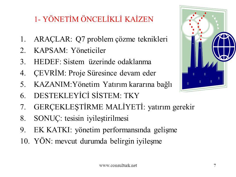 www.consulturk.net7 1- YÖNETİM ÖNCELİKLİ KAİZEN 1.ARAÇLAR: Q7 problem çözme teknikleri 2.KAPSAM: Yöneticiler 3.HEDEF: Sistem üzerinde odaklanma 4.ÇEVR