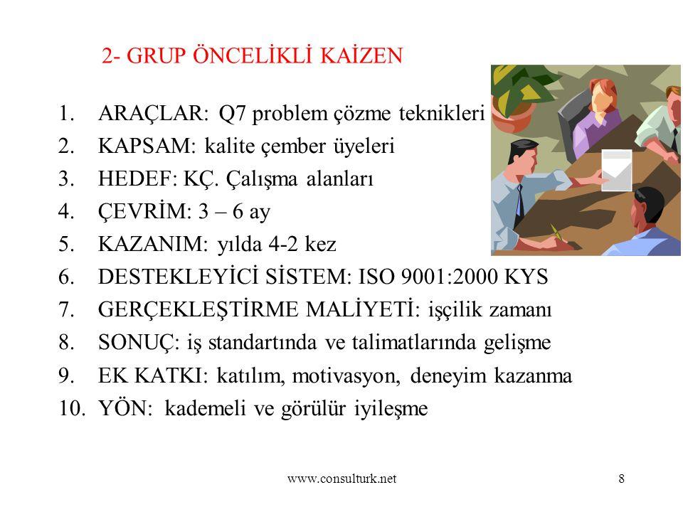 www.consulturk.net8 2- GRUP ÖNCELİKLİ KAİZEN 1.ARAÇLAR: Q7 problem çözme teknikleri 2.KAPSAM: kalite çember üyeleri 3.HEDEF: KÇ. Çalışma alanları 4.ÇE
