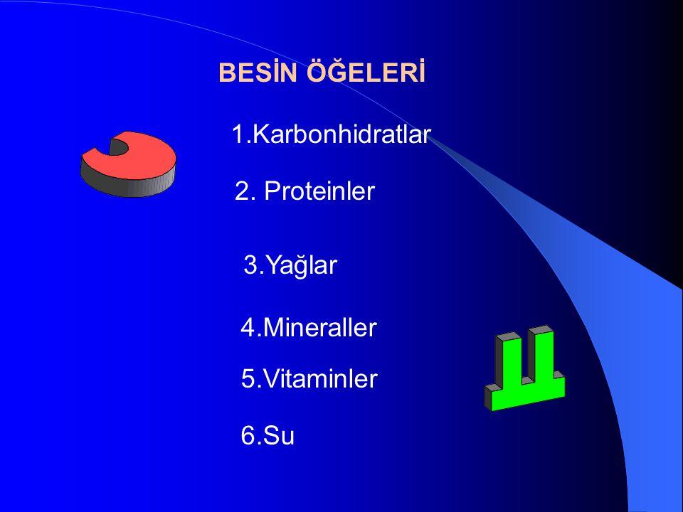 BESİN ÖĞELERİ 3.Yağlar 2. Proteinler 4.Mineraller 5.Vitaminler 6.Su 1.Karbonhidratlar
