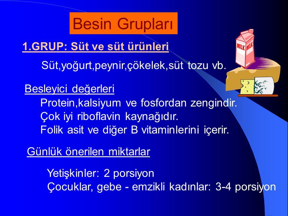 Besin Grupları 1.GRUP: Süt ve süt ürünleri Süt,yoğurt,peynir,çökelek,süt tozu vb. Protein,kalsiyum ve fosfordan zengindir. Çok iyi riboflavin kaynağıd