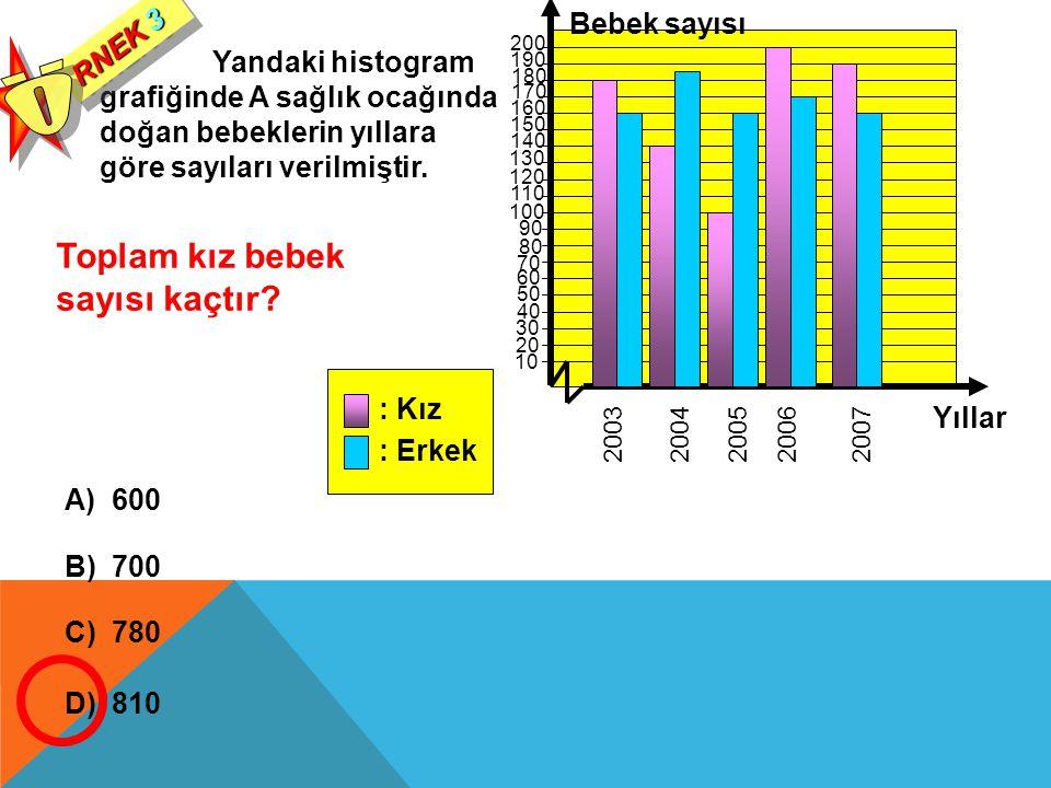 Yandaki histogram grafiğinde A sağlık ocağında doğan bebeklerin yıllara göre sayıları verilmiştir. RNEK 3 Toplam kız bebek sayısı kaçtır? A) 600 B) 70