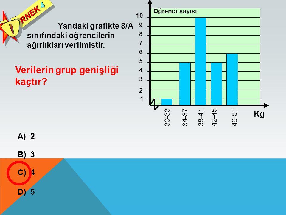 Yandaki grafikte 8/A sınıfındaki öğrencilerin ağırlıkları verilmiştir. RNEK 4 Verilerin grup genişliği kaçtır? A) 2 B) 3 C) 4 D) 5 1 46-51 42-4538-413