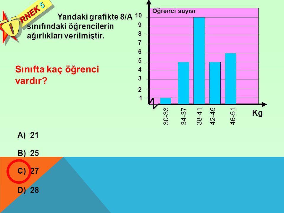 Yandaki grafikte 8/A sınıfındaki öğrencilerin ağırlıkları verilmiştir. RNEK 5 Sınıfta kaç öğrenci vardır? A) 21 B) 25 C) 27 D) 28 1 46-51 42-4538-4134
