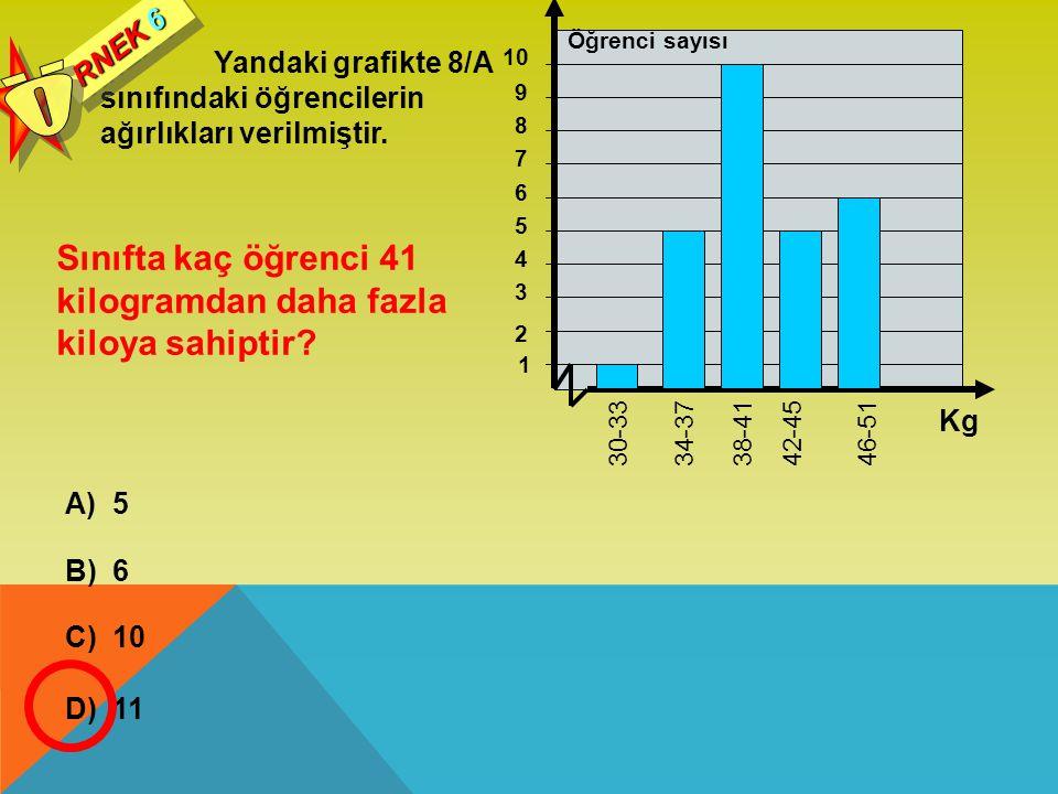 Yandaki grafikte 8/A sınıfındaki öğrencilerin ağırlıkları verilmiştir. RNEK 6 Sınıfta kaç öğrenci 41 kilogramdan daha fazla kiloya sahiptir? A) 5 B) 6