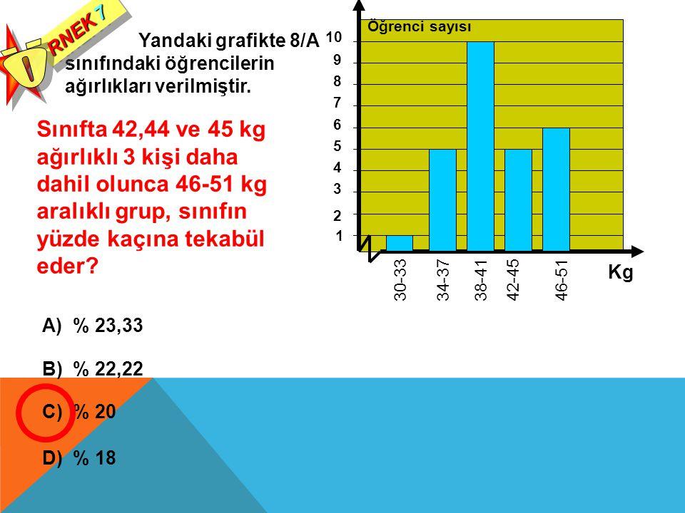 Yandaki grafikte 8/A sınıfındaki öğrencilerin ağırlıkları verilmiştir. RNEK 7 Sınıfta 42,44 ve 45 kg ağırlıklı 3 kişi daha dahil olunca 46-51 kg aralı