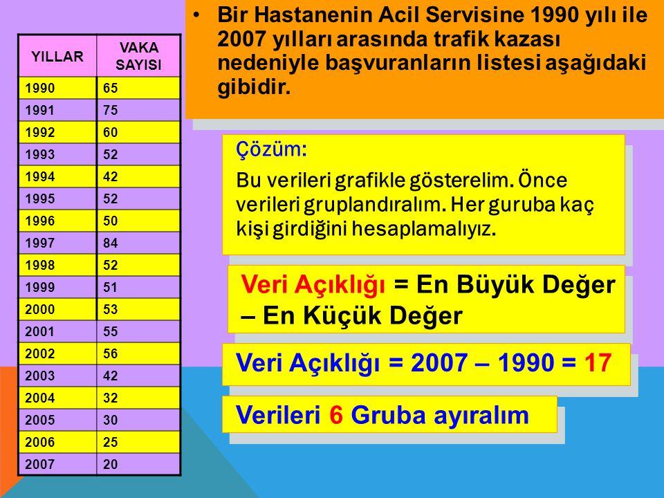 200 0 50 100 150 1990-19921993-19951996-19981999-20012002-20042005-2007 Grup Genişliği = Veri Açıklığı/İstenen grup sayısı Grup Genişliği = 17/6 = 2,83 = 3 alınır.
