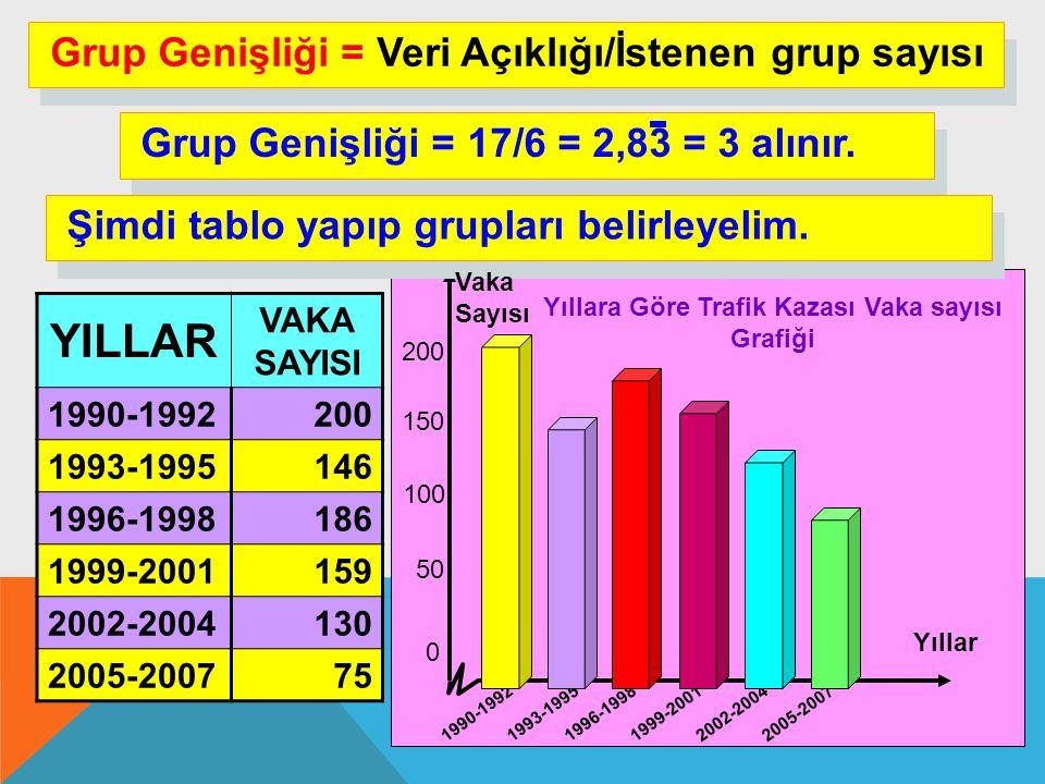 200 0 50 100 150 1990-19921993-19951996-19981999-20012002-20042005-2007 Grup Genişliği = Veri Açıklığı/İstenen grup sayısı Grup Genişliği = 17/6 = 2,8