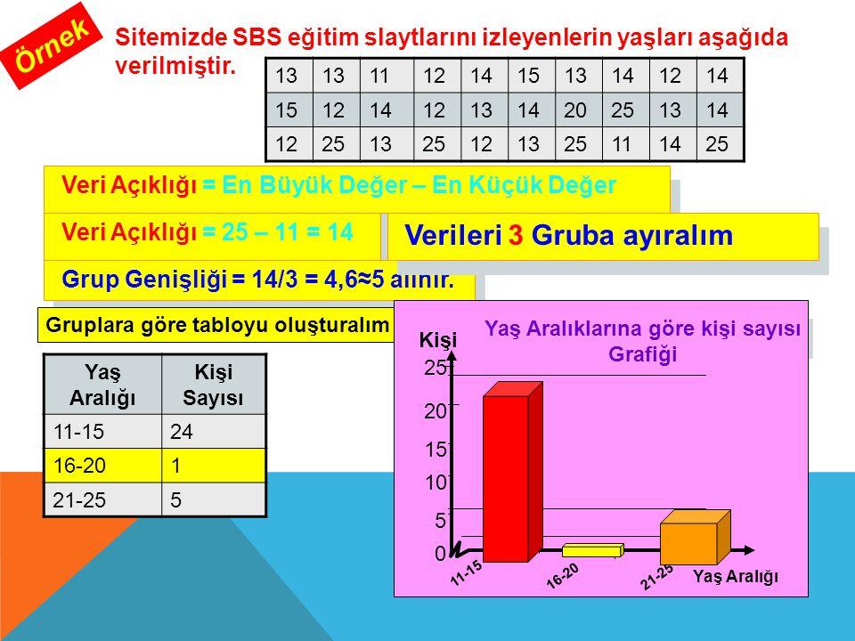 Sitemizde SBS eğitim slaytlarını izleyenlerin yaşları aşağıda verilmiştir. Örnek 13 1112141513141214 15121412131420251314 12251325121325111425 Veri Aç