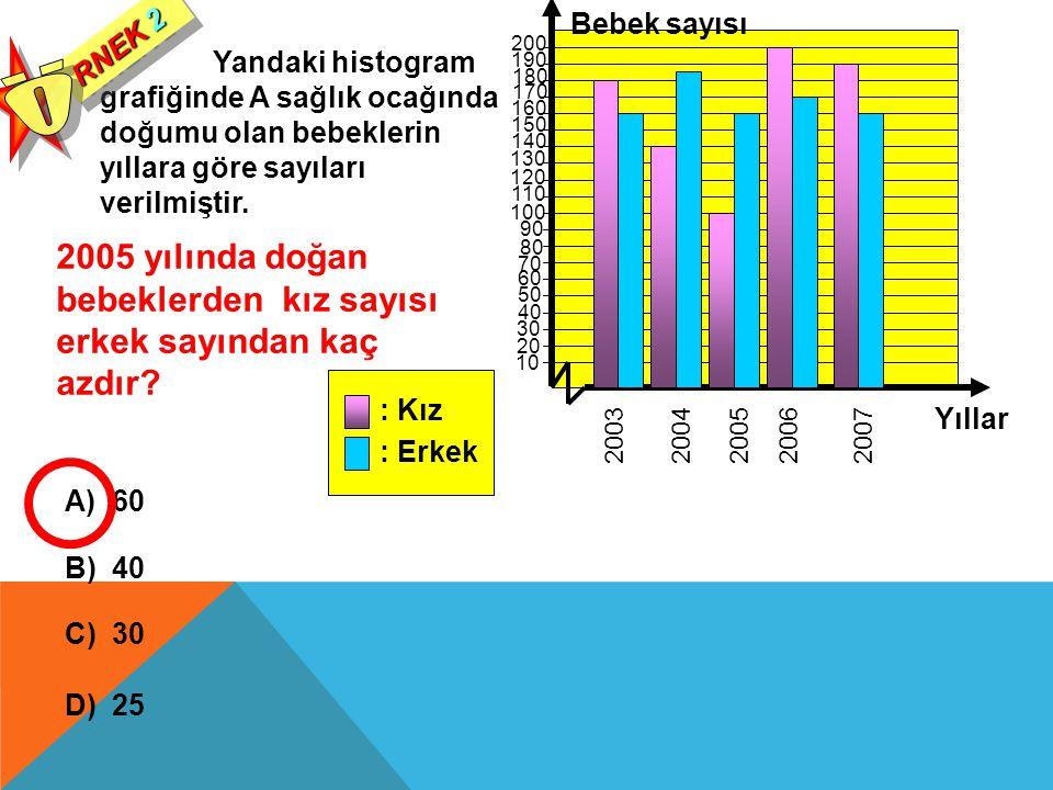 Yandaki histogram grafiğinde A sağlık ocağında doğumu olan bebeklerin yıllara göre sayıları verilmiştir.