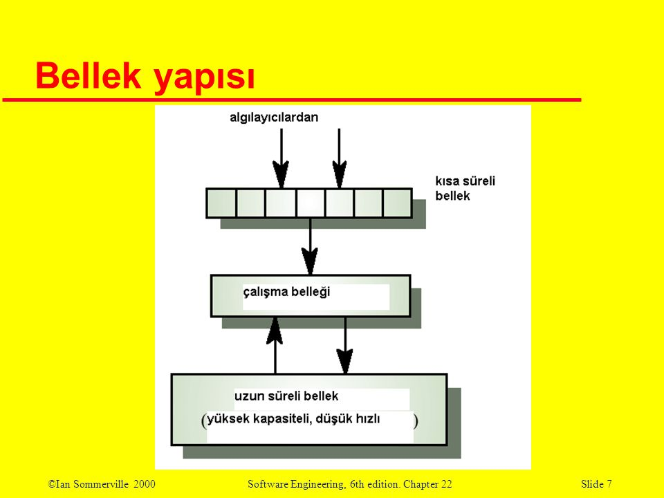 ©Ian Sommerville 2000 Software Engineering, 6th edition. Chapter 22Slide 7 Bellek yapısı
