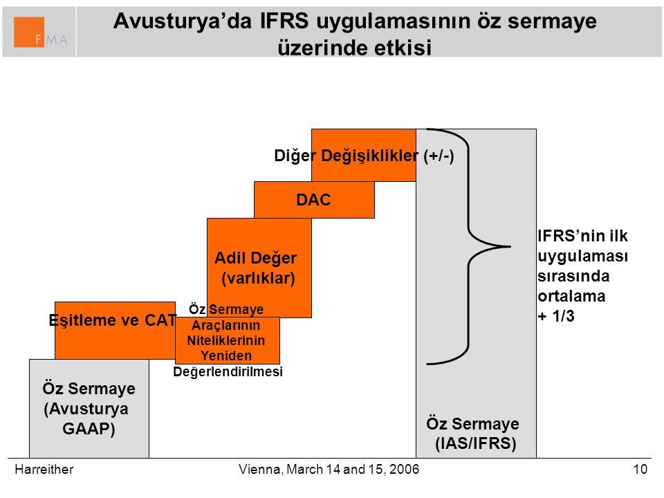 Harreither10Vienna, March 14 and 15, 2006 Avusturya'da IFRS uygulamasının öz sermaye üzerinde etkisi Öz Sermaye (Avusturya GAAP) Eşitleme ve CAT Adil Değer (varlıklar) Öz Sermaye (IAS/IFRS) Diğer Değişiklikler (+/-) DAC IFRS'nin ilk uygulaması sırasında ortalama + 1/3 Öz Sermaye Araçlarının Niteliklerinin Yeniden Değerlendirilmesi