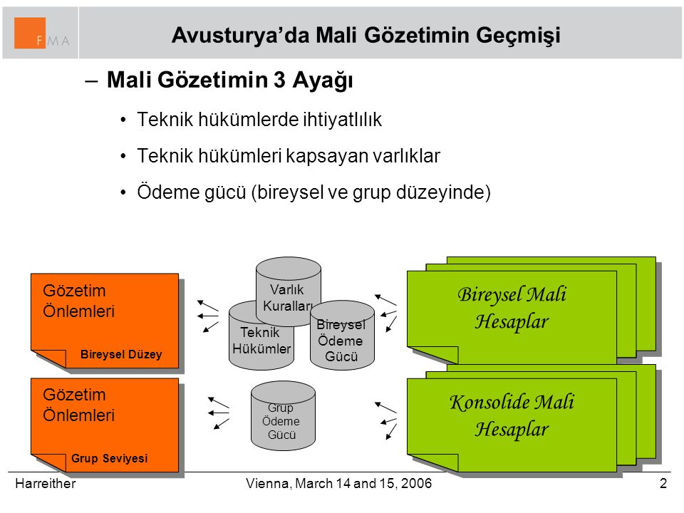 Harreither2Vienna, March 14 and 15, 2006 Avusturya'da Mali Gözetimin Geçmişi –Mali Gözetimin 3 Ayağı Teknik hükümlerde ihtiyatlılık Teknik hükümleri kapsayan varlıklar Ödeme gücü (bireysel ve grup düzeyinde) Bireysel Mali Hesaplar Gözetim Önlemleri Bireysel Düzey Gözetim Önlemleri Bireysel Düzey Konsolide Mali Hesaplar Gözetim Önlemleri Grup Seviyesi Gözetim Önlemleri Grup Seviyesi Teknik Hükümler Varlık Kuralları Bireysel Ödeme Gücü Grup Ödeme Gücü