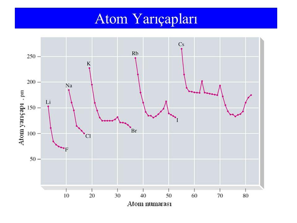 Atom Yarıçapları