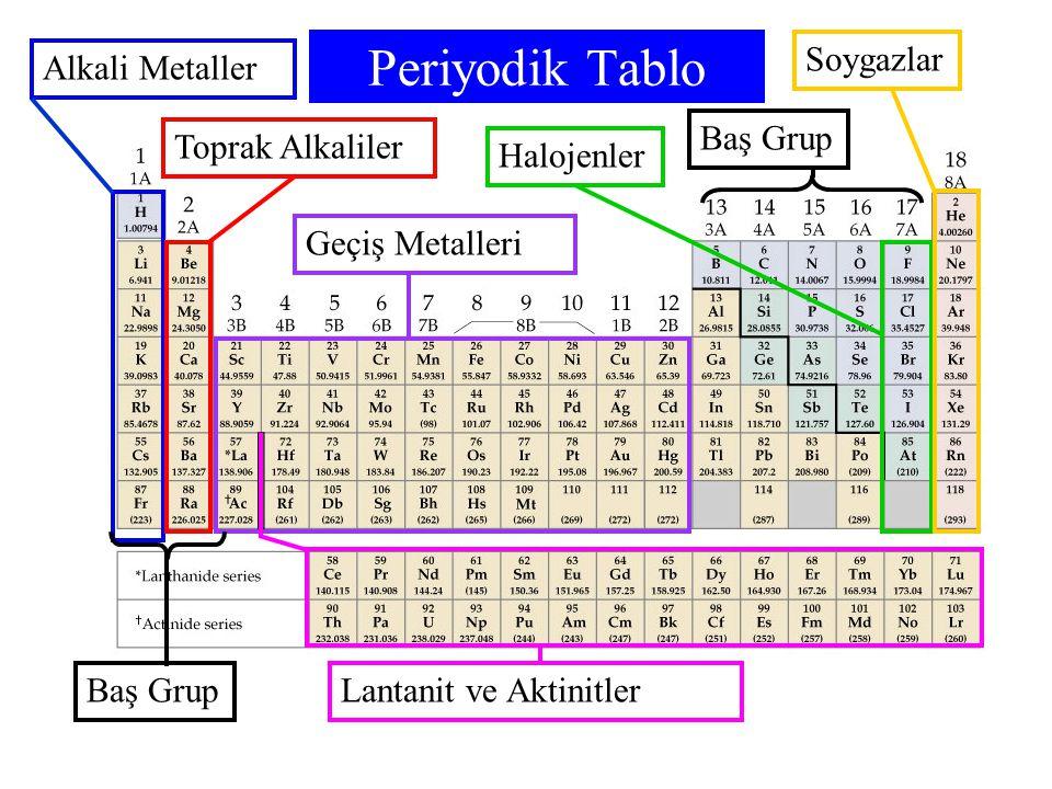 Periyodik Tablo Alkali MetallerToprak AlkalilerGeçiş MetalleriHalojenlerSoygazlar Lantanit ve Aktinitler Baş Grup