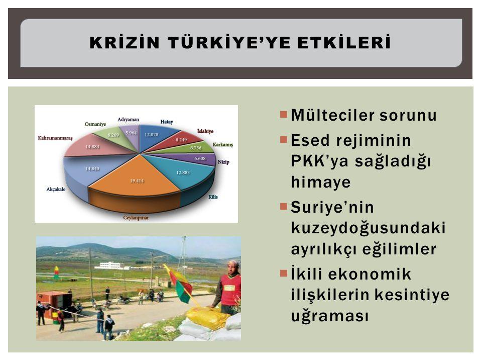  Mülteciler sorunu  Esed rejiminin PKK'ya sağladığı himaye  Suriye'nin kuzeydoğusundaki ayrılıkçı eğilimler  İkili ekonomik ilişkilerin kesintiye uğraması KRİZİN TÜRKİYE'YE ETKİLERİ