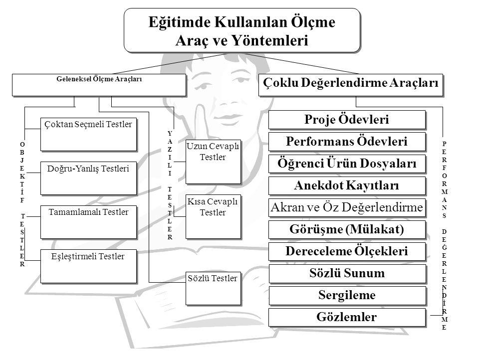Alternatif Ölçme Değerlendirme Yöntem ve Teknikleri Projeler Performans görevleri Öğrenci ürün dosyaları (notla değerlendirilmez) Kavram haritaları Zihin haritaları Yapılandırılmış grid Tanılayıcı dallanmış ağaç (doğru-yanlış soruları) Drama Görüşme (mülakat) Akran değerlendirme Öz değerlendirme Dereceli puanlama araçları (rubric)