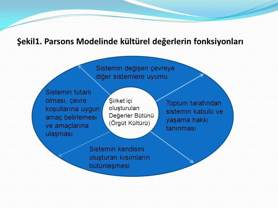 Şekil1. Parsons Modelinde kültürel değerlerin fonksiyonları Şirket içi oluşturulan Değerler Bütünü (Örgüt Kültürü) Sistemin değişen çevreye diğer sist