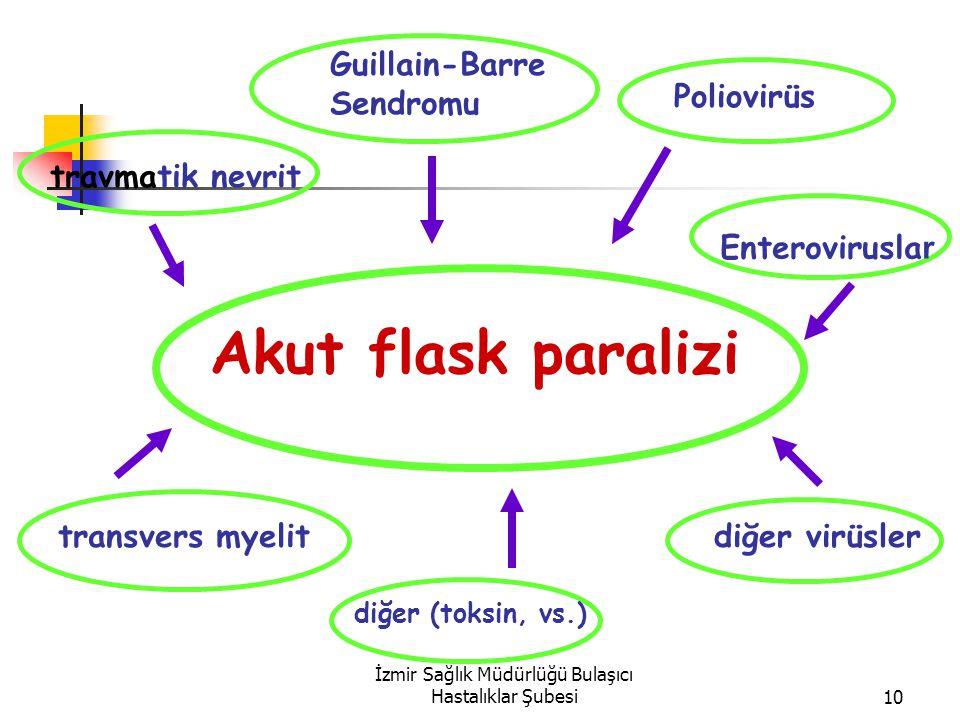 İzmir Sağlık Müdürlüğü Bulaşıcı Hastalıklar Şubesi10 Akut flask paralizi Guillain-Barre Sendromu travmatik nevrit transvers myelit Poliovirüs diğer virüsler diğer (toksin, vs.) Enterovirusla r