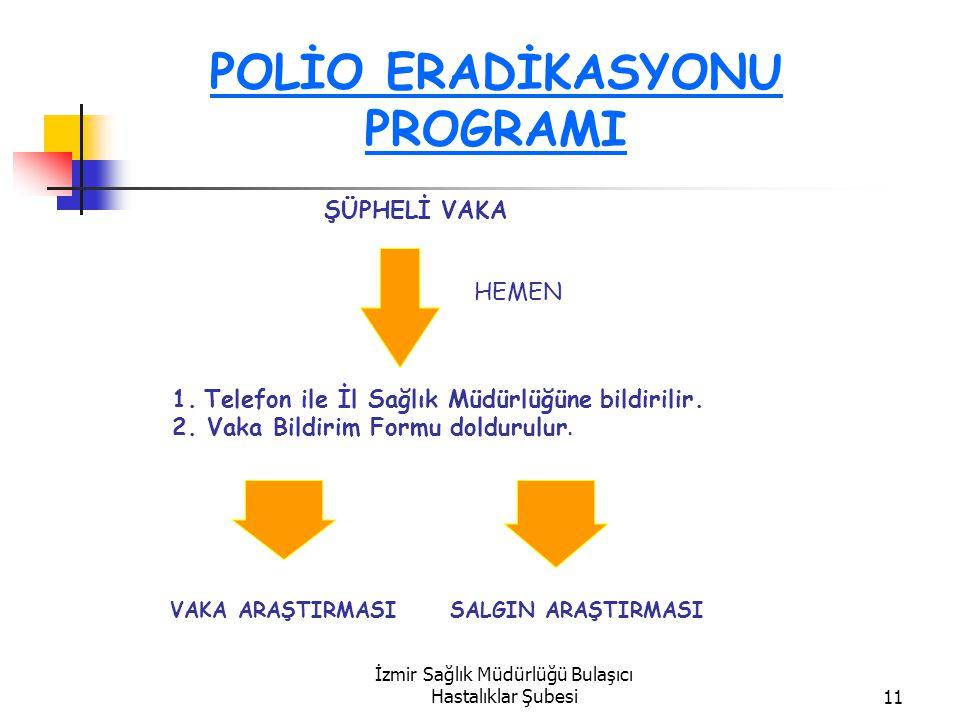İzmir Sağlık Müdürlüğü Bulaşıcı Hastalıklar Şubesi11 POLİO ERADİKASYONU PROGRAMI ŞÜPHELİ VAKA HEMEN 1.