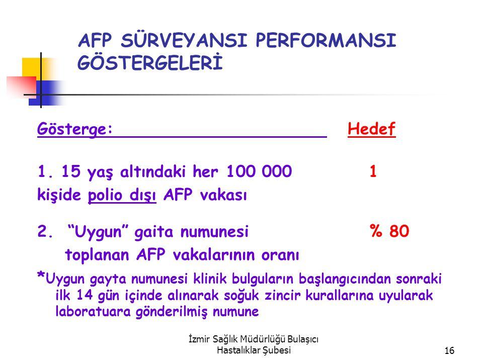 İzmir Sağlık Müdürlüğü Bulaşıcı Hastalıklar Şubesi16 AFP SÜRVEYANSI PERFORMANSI GÖSTERGELERİ Gösterge: Hedef 1.