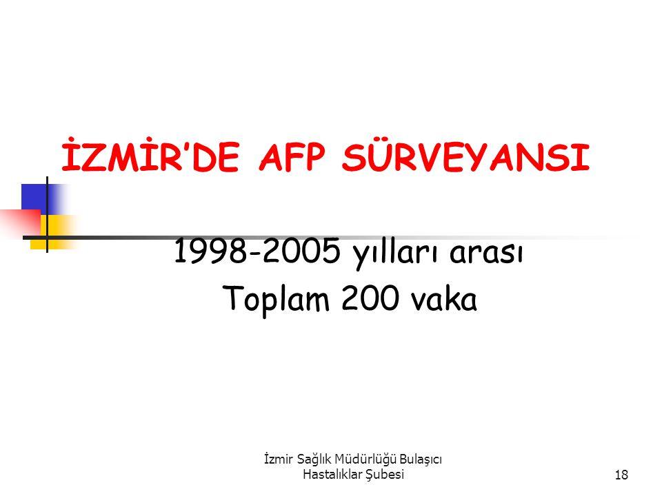 İzmir Sağlık Müdürlüğü Bulaşıcı Hastalıklar Şubesi18 İZMİR'DE AFP SÜRVEYANSI 1998-2005 yılları arası Toplam 200 vaka