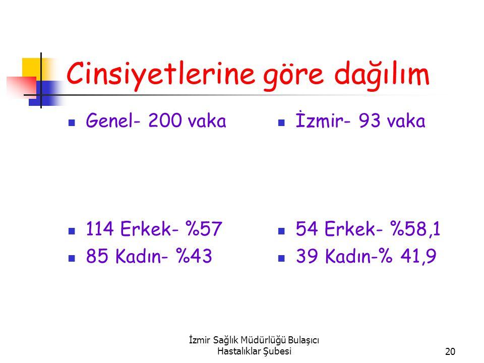 İzmir Sağlık Müdürlüğü Bulaşıcı Hastalıklar Şubesi20 Cinsiyetlerine göre dağılım Genel- 200 vaka 114 Erkek- %57 85 Kadın- %43 İzmir- 93 vaka 54 Erkek- %58,1 39 Kadın-% 41,9