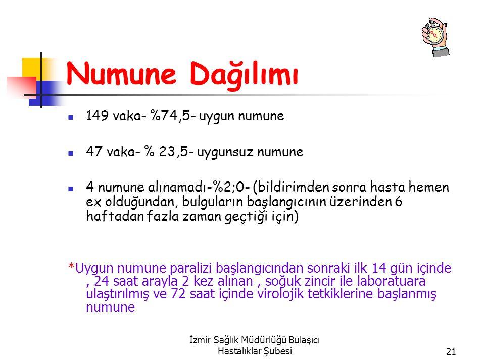 İzmir Sağlık Müdürlüğü Bulaşıcı Hastalıklar Şubesi21 Numune Dağılımı 149 vaka- %74,5- uygun numune 47 vaka- % 23,5- uygunsuz numune 4 numune alınamadı-%2;0- (bildirimden sonra hasta hemen ex olduğundan, bulguların başlangıcının üzerinden 6 haftadan fazla zaman geçtiği için) *Uygun numune paralizi başlangıcından sonraki ilk 14 gün içinde, 24 saat arayla 2 kez alınan, soğuk zincir ile laboratuara ulaştırılmış ve 72 saat içinde virolojik tetkiklerine başlanmış numune
