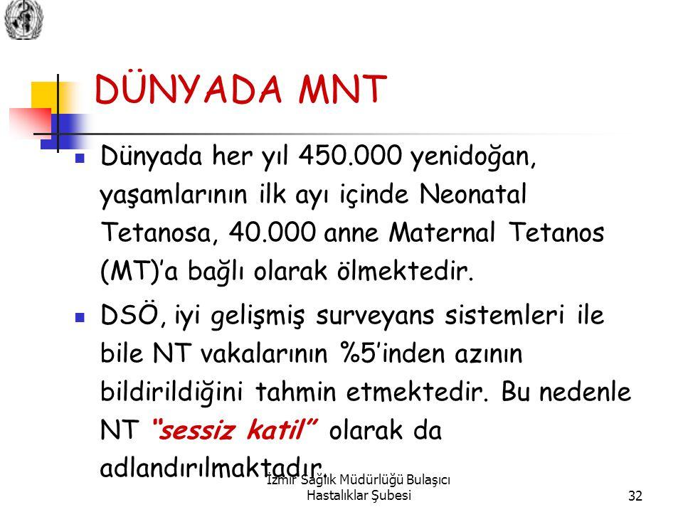 İzmir Sağlık Müdürlüğü Bulaşıcı Hastalıklar Şubesi32 DÜNYADA MNT Dünyada her yıl 450.000 yenidoğan, yaşamlarının ilk ayı içinde Neonatal Tetanosa, 40.000 anne Maternal Tetanos (MT)'a bağlı olarak ölmektedir.
