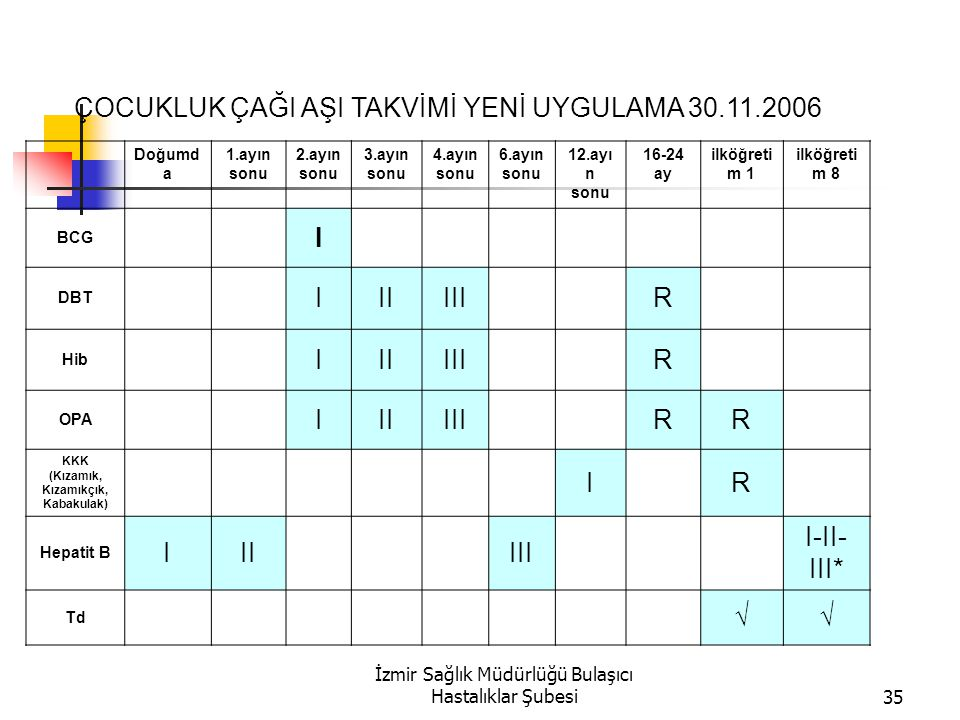 İzmir Sağlık Müdürlüğü Bulaşıcı Hastalıklar Şubesi35 ÇOCUKLUK ÇAĞI AŞI TAKVİMİ YENİ UYGULAMA 30.11.2006 Doğumd a 1.ayın sonu 2.ayın sonu 3.ayın sonu 4.ayın sonu 6.ayın sonu 12.ayı n sonu 16-24 ay ilköğreti m 1 ilköğreti m 8 BCG I DBT IIIIII R Hib IIIIII R OPA IIIIII RR KKK (Kızamık, Kızamıkçık, Kabakulak) I R Hepatit B III III I-II- III* Td √√