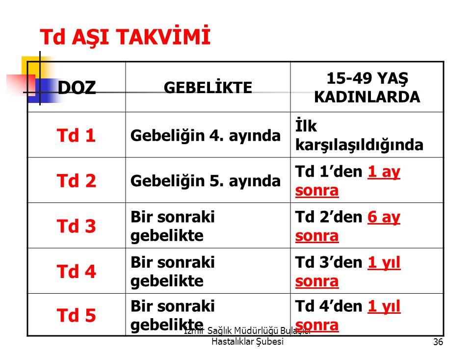 İzmir Sağlık Müdürlüğü Bulaşıcı Hastalıklar Şubesi36 Td AŞI TAKVİMİ DOZ GEBELİKTE 15-49 YAŞ KADINLARDA Td 1 Gebeliğin 4.