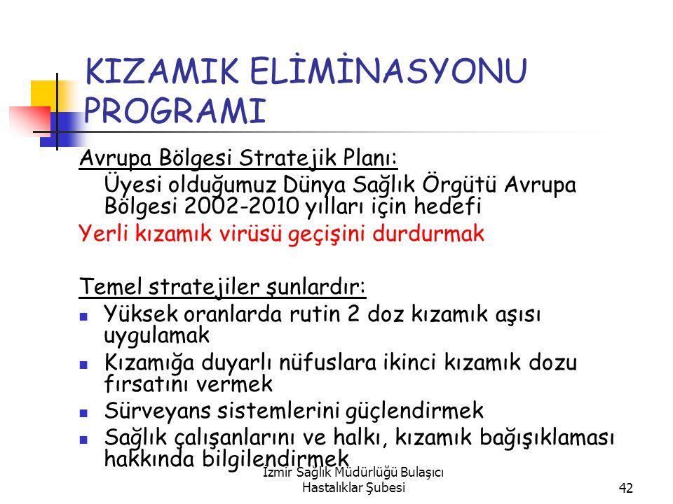 İzmir Sağlık Müdürlüğü Bulaşıcı Hastalıklar Şubesi42 KIZAMIK ELİMİNASYONU PROGRAMI Avrupa Bölgesi Stratejik Planı: Üyesi olduğumuz Dünya Sağlık Örgütü Avrupa Bölgesi 2002-2010 yılları için hedefi Yerli kızamık virüsü geçişini durdurmak Temel stratejiler şunlardır: Yüksek oranlarda rutin 2 doz kızamık aşısı uygulamak Kızamığa duyarlı nüfuslara ikinci kızamık dozu fırsatını vermek Sürveyans sistemlerini güçlendirmek Sağlık çalışanlarını ve halkı, kızamık bağışıklaması hakkında bilgilendirmek